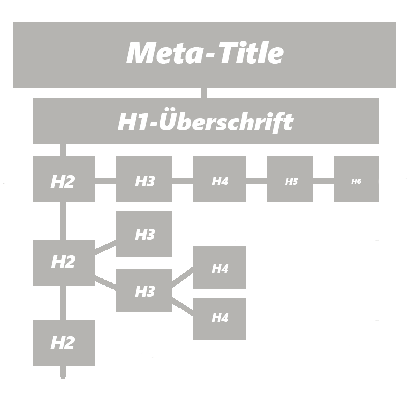 Struktur Überschriften Web-Texte